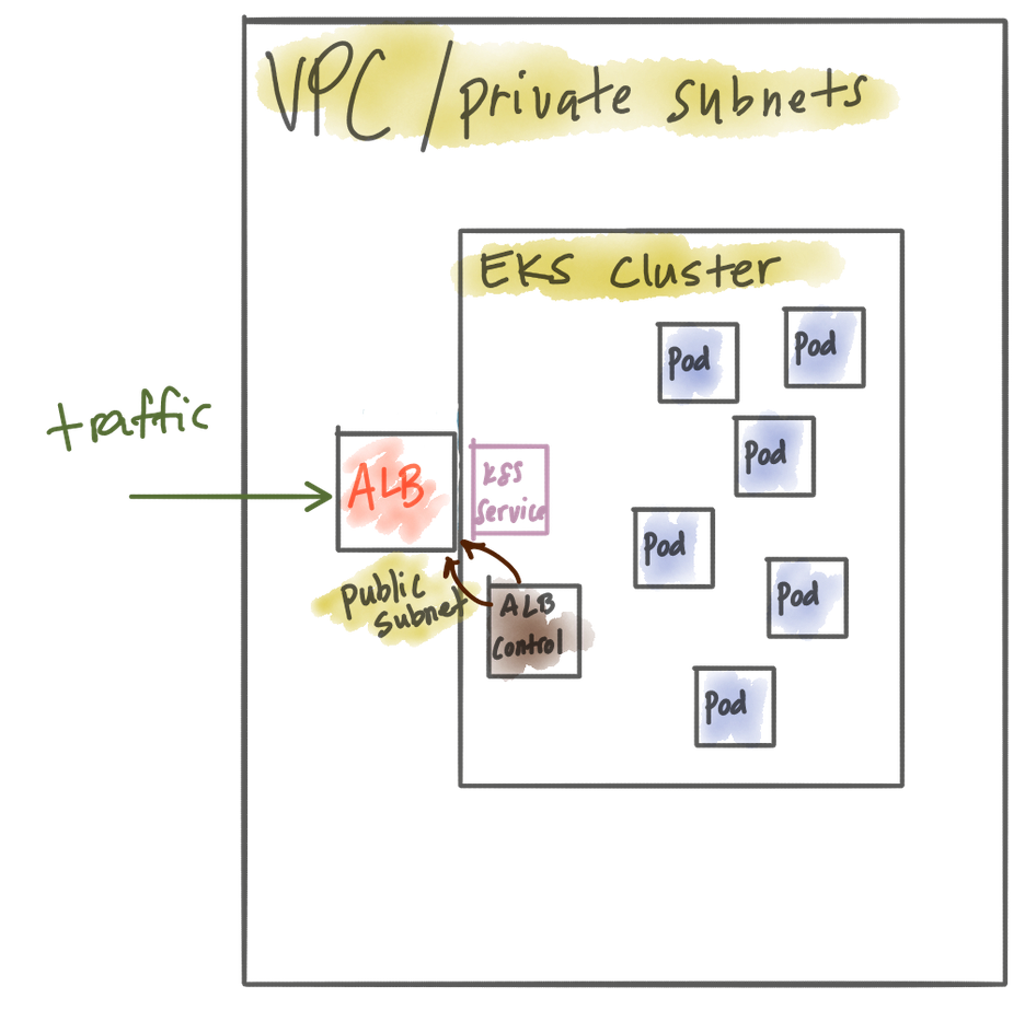 Exposing microservices running in AWS EKS with a