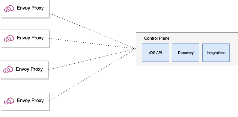 Guidance for Building a Control Plane for Envoy, Part 5