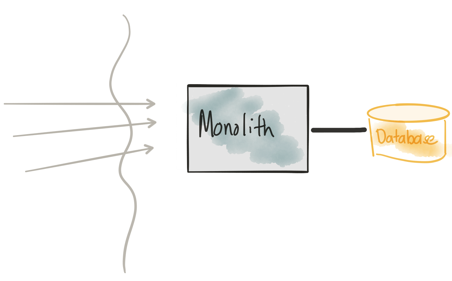 Low-risk Monolith to Microservice Evolution Part I - Red ...