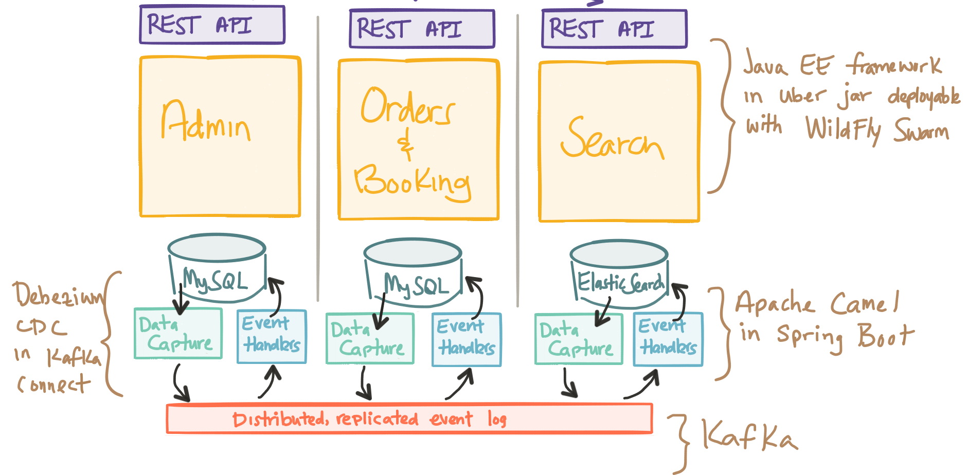 The Hardest Part About Microservices: Your Data – Software Blog
