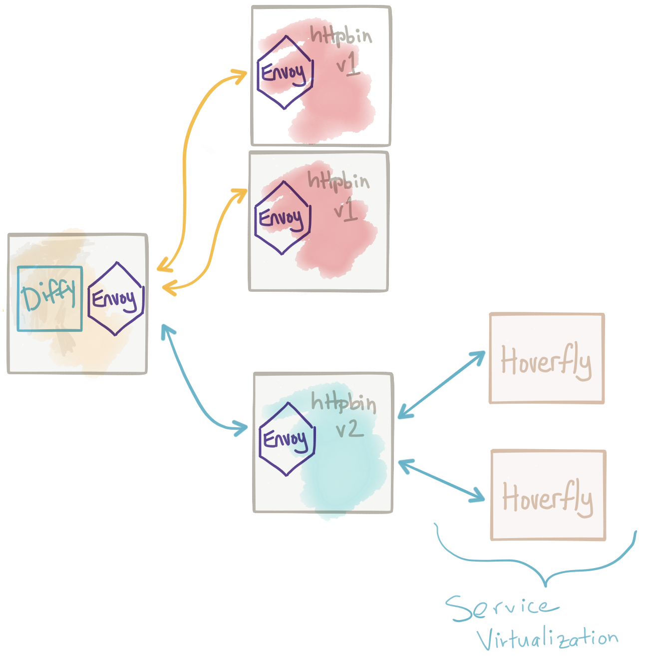 Advanced Traffic-shadowing Patterns for Microservices With