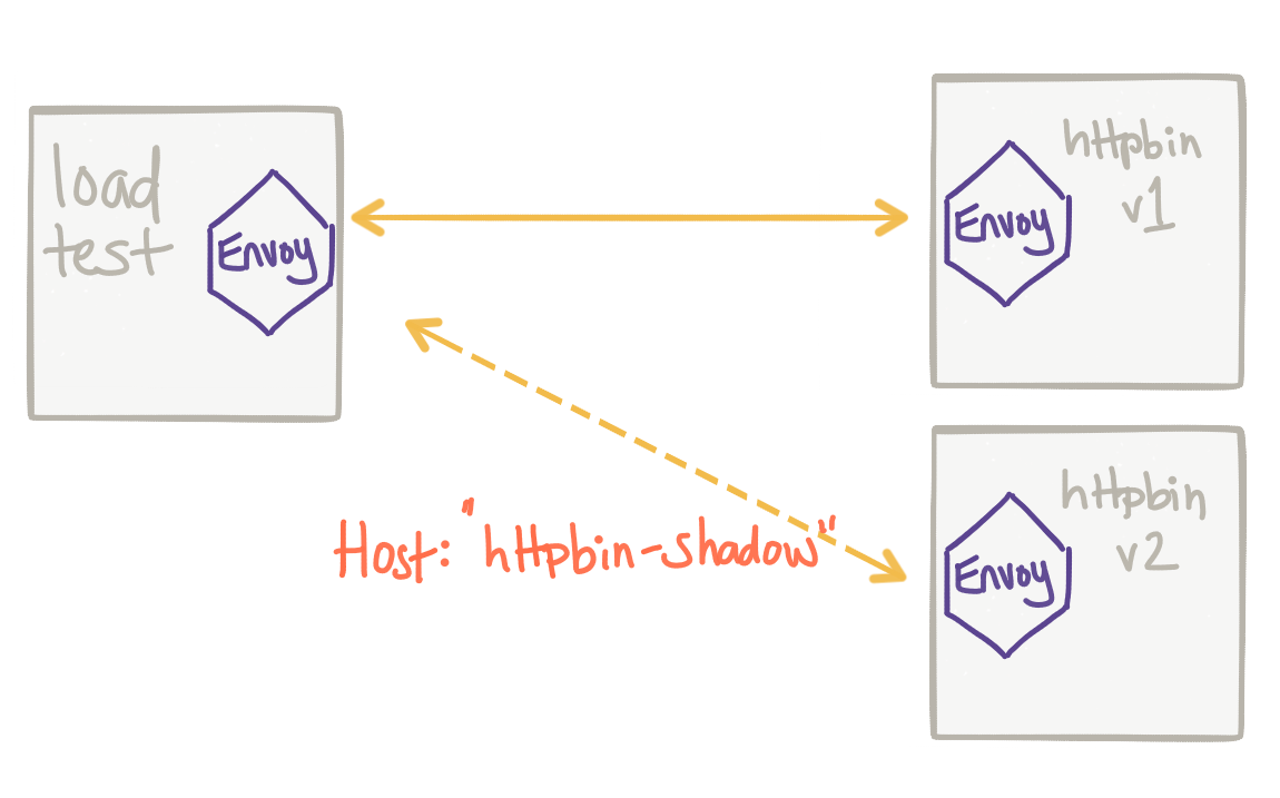 Advanced Traffic-shadowing Patterns for Microservices With Istio