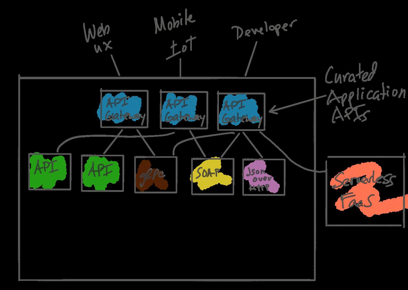 API Gateways Are Going Through an Identity Crisis - DZone Integration