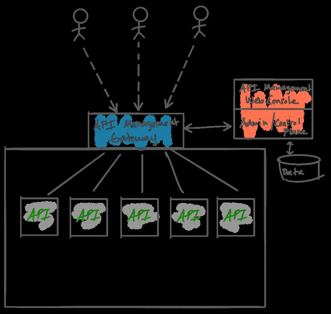 API Gateways Are Going Through an Identity Crisis - DZone