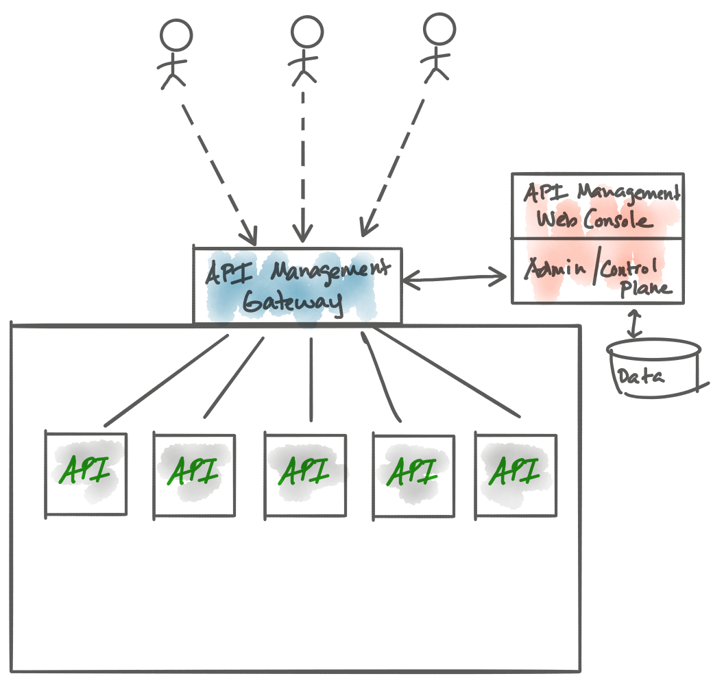 API Gateways Are Going Through an Identity Crisis – Software