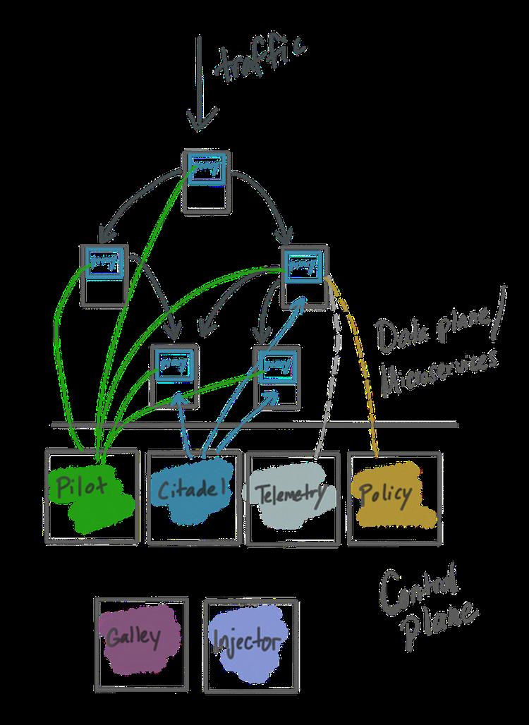 service mesh diagram