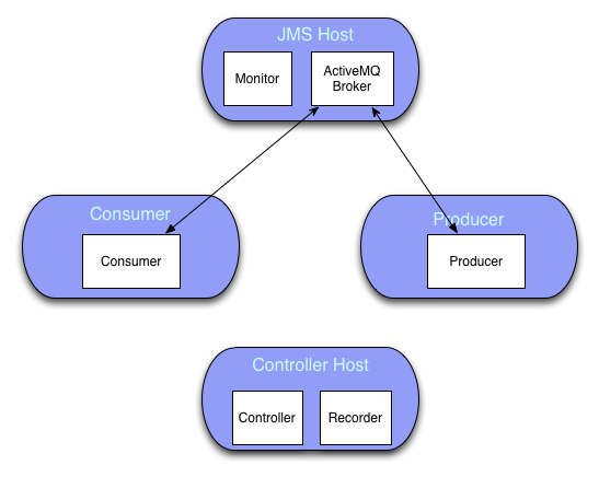 Distributed Architecture Diagram