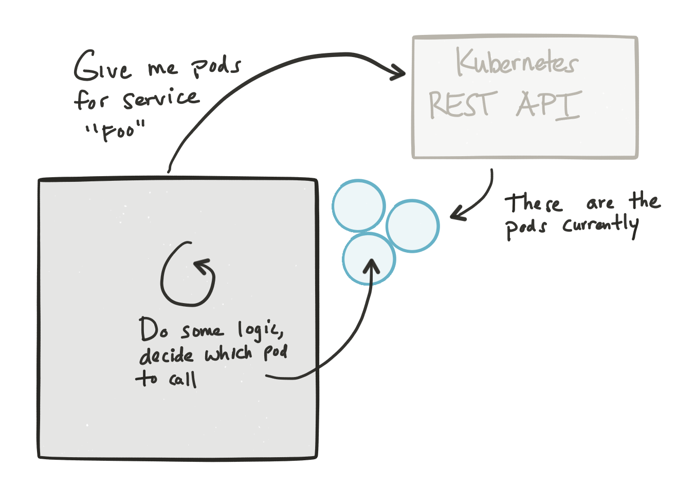 Netflix OSS, Spring Cloud, or Kubernetes? How About All of Them