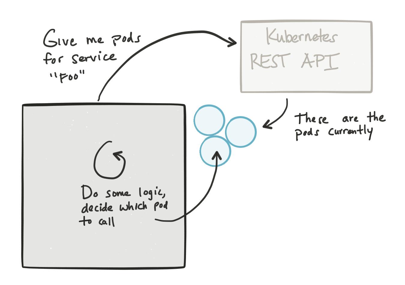 Client load balancing