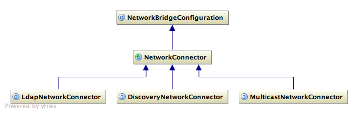 Network Connectors Diagram