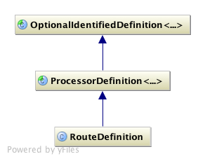 route definition class hierarchy